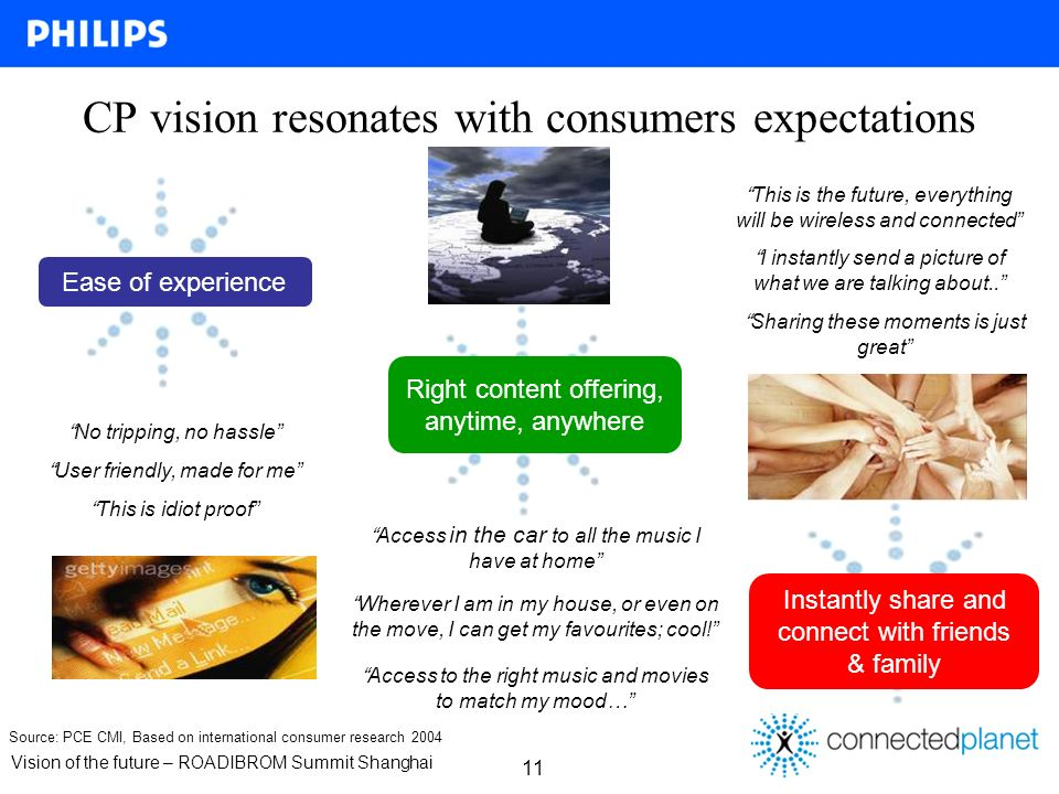 Vision of the future – ROADIBROM Summit Shanghai Source: PCE CMI, Based on international consumer research 2004 Ease of experience No tripping, no hassle This is idiot proof User friendly, made for me Right content offering, anytime, anywhere Access to the right music and movies to match my mood… Access in the car to all the music I have at home Wherever I am in my house, or even on the move, I can get my favourites; cool.