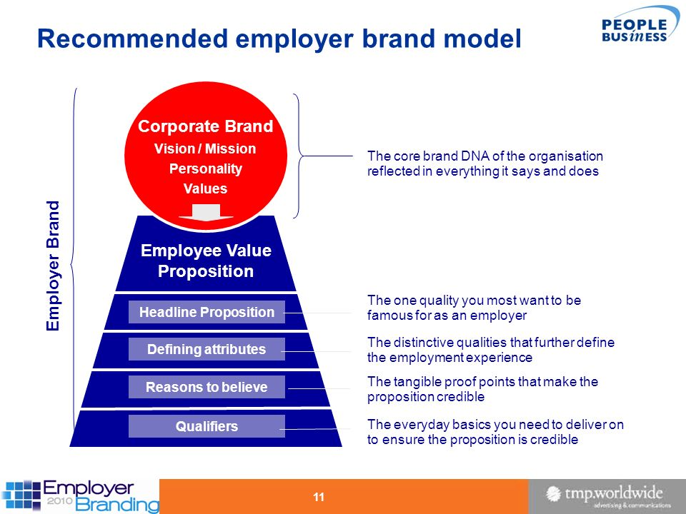 11 Headline Proposition Recommended employer brand model Corporate Brand Vision / Mission Personality Values Qualifiers Employee Value Proposition Def