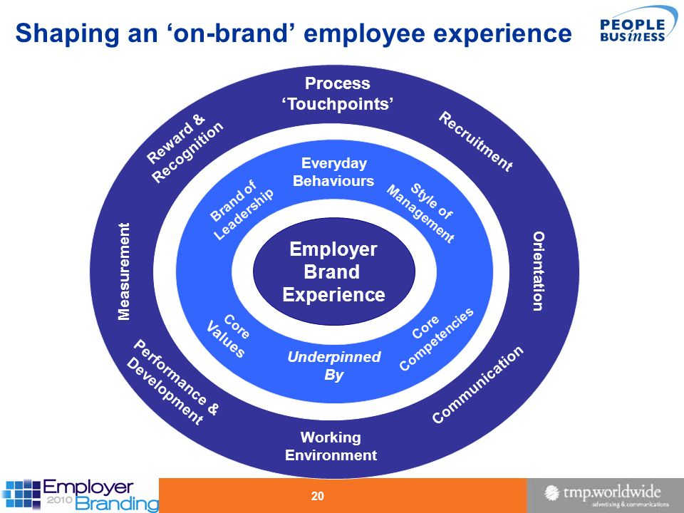 20 Shaping an on-brand employee experience Orientation Measurement Process Touchpoints Recruitment Working Environment Communication Performance & Dev