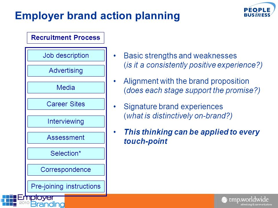 21 Employer brand action planning Media Career Sites Assessment Correspondence Pre-joining instructions Interviewing Advertising Job description Selec