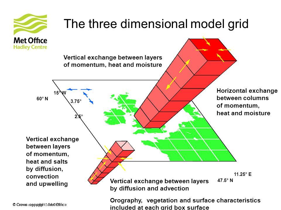© Crown copyright Met Office Vertical exchange between layers of momentum, heat and moisture Horizontal exchange between columns of momentum, heat and