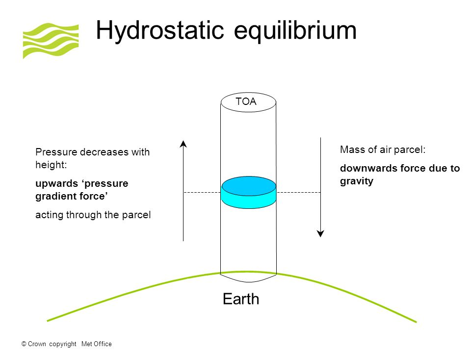 © Crown copyright Met Office Hydrostatic equilibrium Pressure decreases with height: upwards pressure gradient force acting through the parcel Mass of