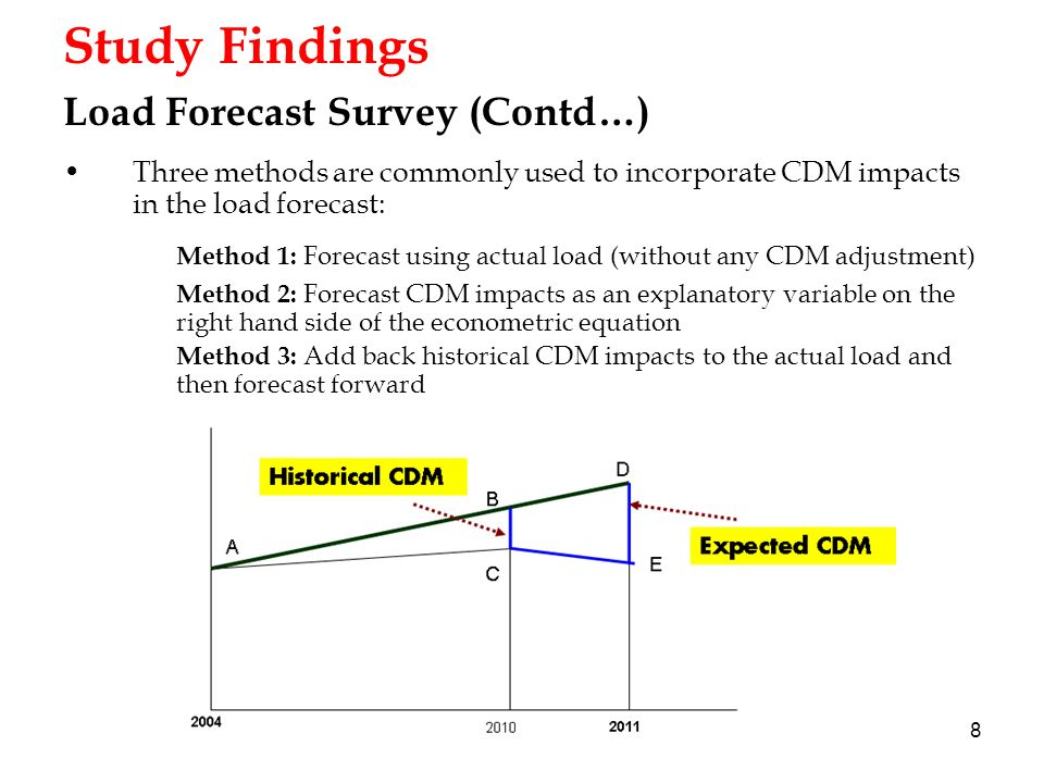 8 Study Findings Load Forecast Survey (Contd…) Three methods are commonly used to incorporate CDM impacts in the load forecast: Method 1: Forecast using actual load (without any CDM adjustment) Method 2: Forecast CDM impacts as an explanatory variable on the right hand side of the econometric equation Method 3: Add back historical CDM impacts to the actual load and then forecast forward