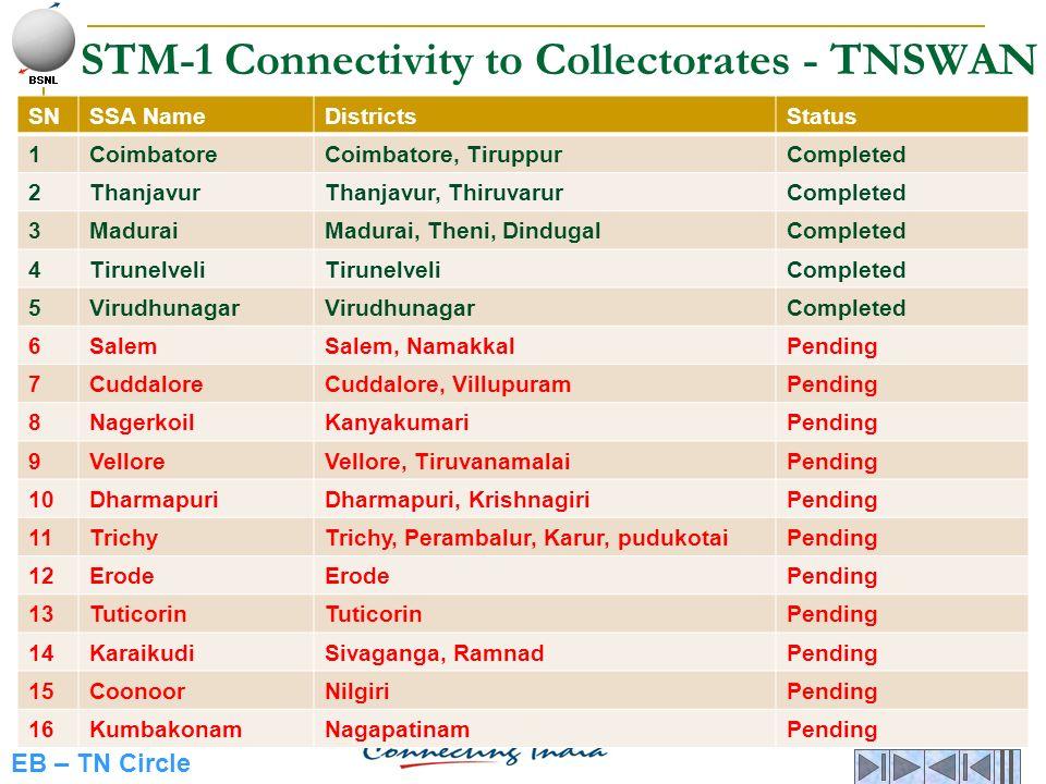 EB – TN Circle STM-1 Connectivity to Collectorates - TNSWAN SNSSA NameDistrictsStatus 1CoimbatoreCoimbatore, TiruppurCompleted 2ThanjavurThanjavur, Th