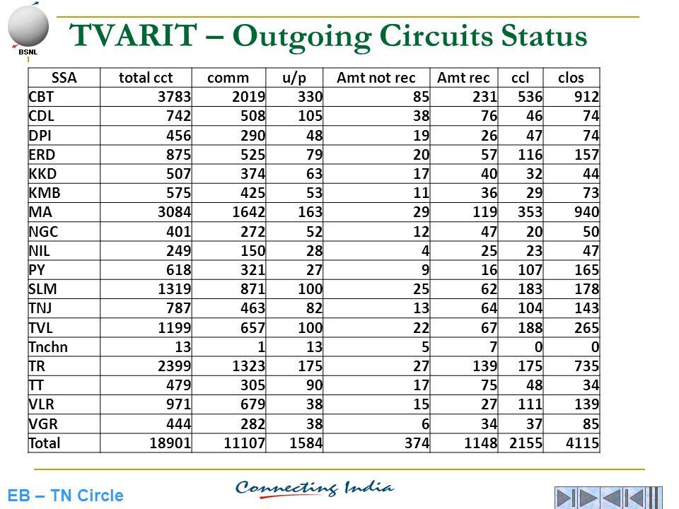 EB – TN Circle TVARIT – Outgoing Circuits Status SSAtotal cctcommu/pAmt not recAmt reccclclos CBT3783201933085231536912 CDL74250810538764674 DPI456290