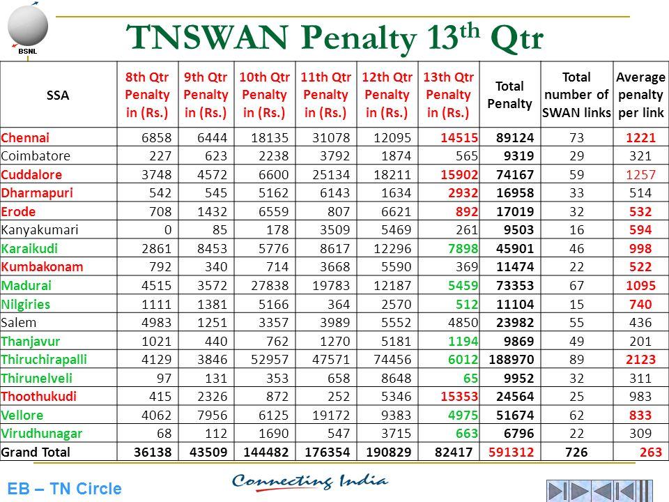 EB – TN Circle TNSWAN Penalty 13 th Qtr SSA 8th Qtr Penalty in (Rs.) 9th Qtr Penalty in (Rs.) 10th Qtr Penalty in (Rs.) 11th Qtr Penalty in (Rs.) 12th
