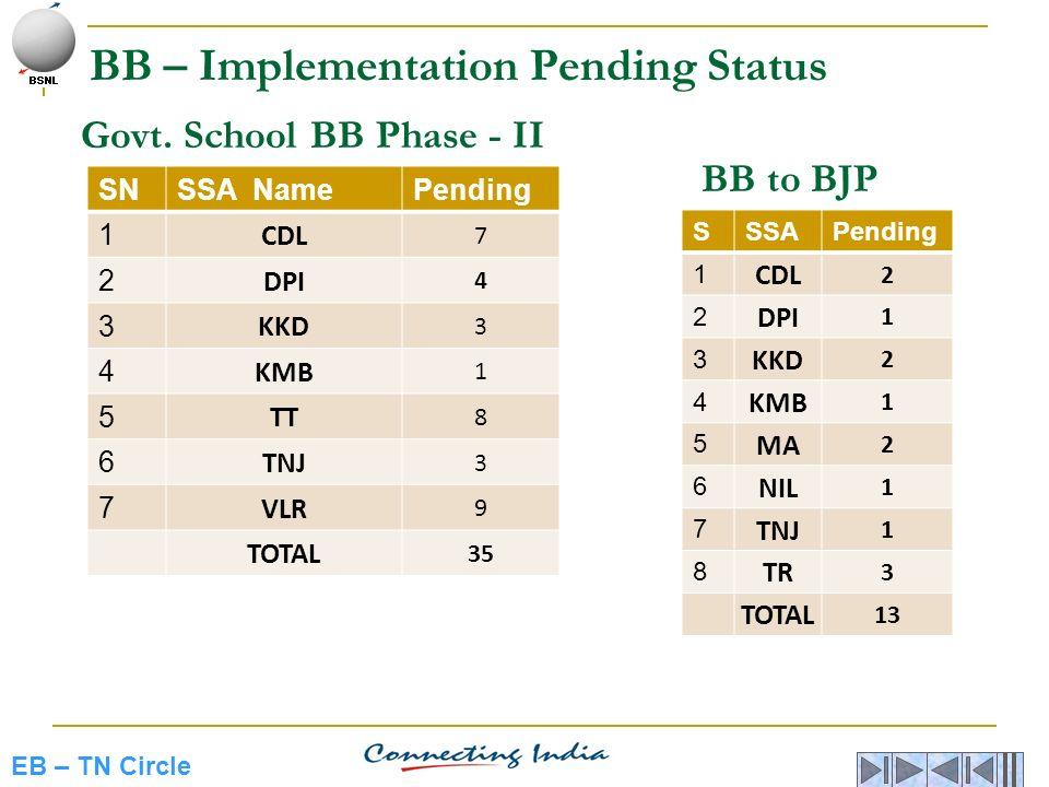 EB – TN Circle Govt. School BB Phase - II SNSSA NamePending 1 CDL 7 2 DPI 4 3 KKD 3 4 KMB 1 5 TT 8 6 TNJ 3 7 VLR 9 TOTAL 35 SSSAPending 1 CDL 2 2 DPI