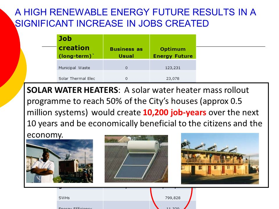 A HIGH RENEWABLE ENERGY FUTURE RESULTS IN A SIGNIFICANT INCREASE IN JOBS CREATED Job creation (long-term)` Business as Usual Optimum Energy Future Municipal Waste0123,231 Solar Thermal Elec023,078 Wind280,397844,967 New Nuclear3201,667 New Fossil Base00 New mid and peak4,8583,873 Existing Hydro4,8914,451 Existing mid and peak454429 Existing Base00 Existing Nuclear499286 Total jobs from generation291,4181,001,981 SWHs 799,828 Energy Efficiency 11,329 TOTAL ALL291,4181,813,138 SOLAR WATER HEATERS: A solar water heater mass rollout programme to reach 50% of the Citys houses (approx 0.5 million systems) would create 10,200 job-years over the next 10 years and be economically beneficial to the citizens and the economy.