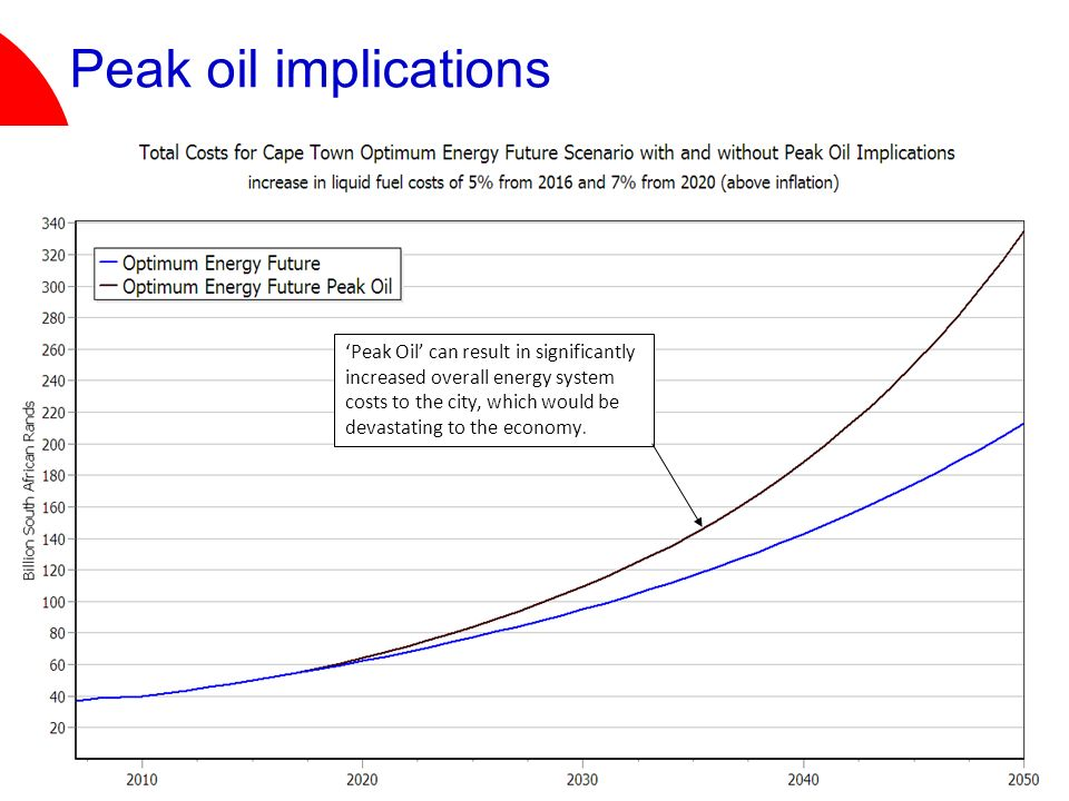 Peak oil implications Peak Oil can result in significantly increased overall energy system costs to the city, which would be devastating to the economy.