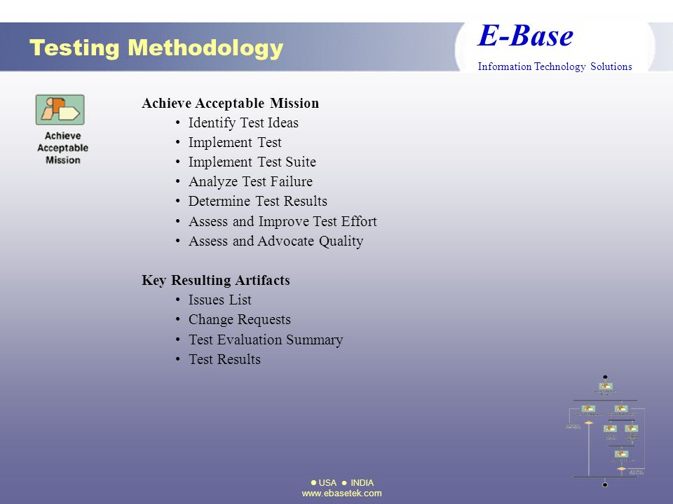 USA INDIA www.ebasetek.com E-Base Information Technology Solutions Achieve Acceptable Mission Identify Test Ideas Implement Test Implement Test Suite