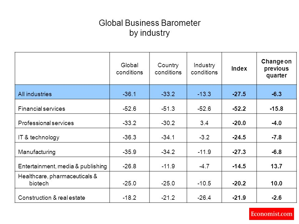 Global Business Barometer by industry Global conditions Country conditions Industry conditions Index Change on previous quarter All industries-36.1-33.2-13.3-27.5-6.3 Financial services-52.6-51.3-52.6-52.2-15.8 Professional services-33.2-30.23.4-20.0-4.0 IT & technology-36.3-34.1-3.2-24.5-7.8 Manufacturing-35.9-34.2-11.9-27.3-6.8 Entertainment, media & publishing-26.8-11.9-4.7-14.513.7 Healthcare, pharmaceuticals & biotech-25.0 -10.5-20.210.0 Construction & real estate-18.2-21.2-26.4-21.9-2.6