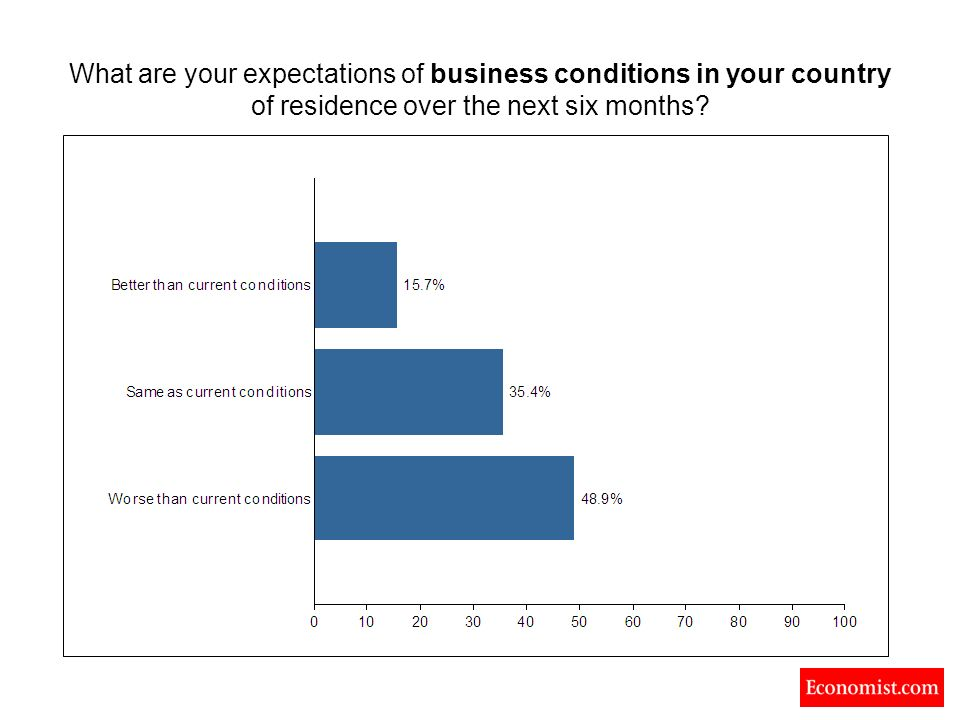What are your expectations of business conditions in your country of residence over the next six months?