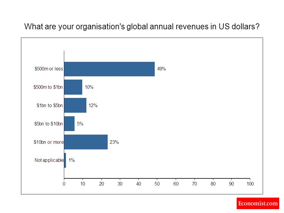 What are your organisation s global annual revenues in US dollars