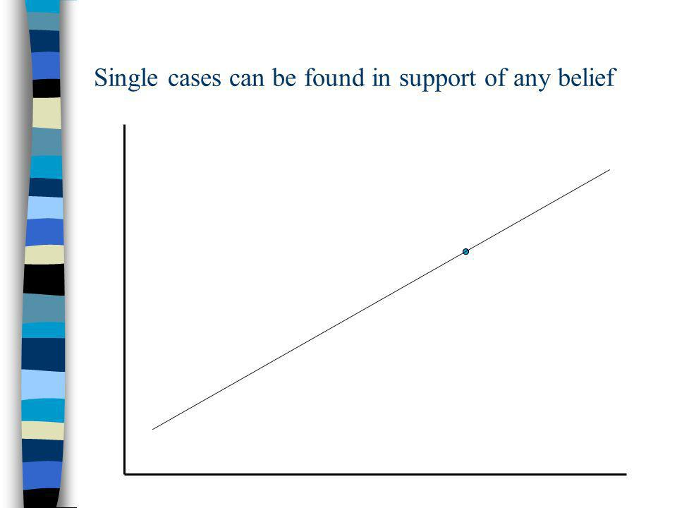 Single cases can be found in support of any belief