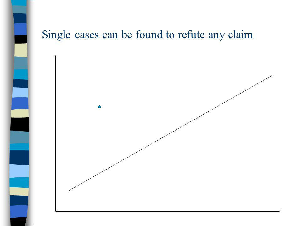 Single cases can be found to refute any claim