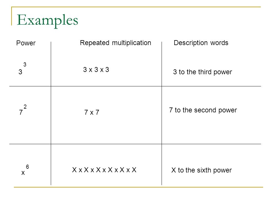 Examples Power Repeated multiplicationDescription words 3 3 3 x 3 x 3 3 to the third power 7 2 7 x 7 7 to the second power x 6 X x X x X x X x X x X X