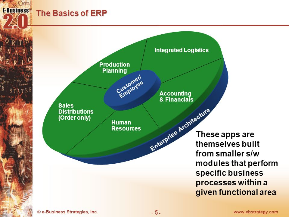 © e-Business Strategies, Inc.www.ebstrategy.com - 5 - The Basics of ERP These apps are themselves built from smaller s/w modules that perform specific