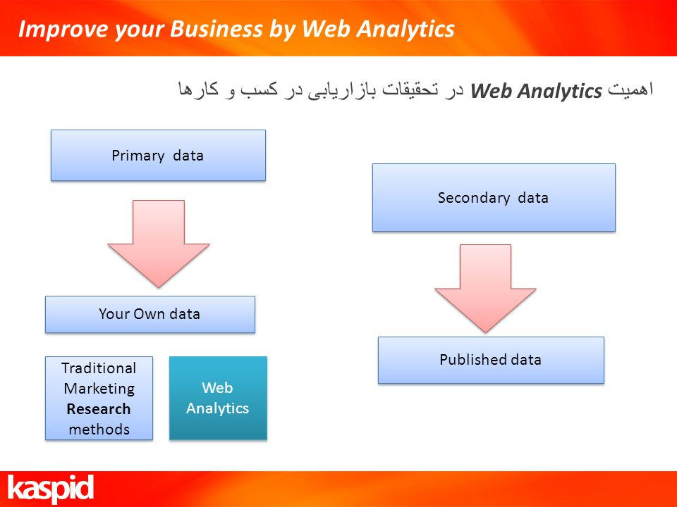 Improve your Business by Web Analytics اهمیت Web Analytics در تحقیقات بازاریابی در کسب و کارها Primary data Your Own data Traditional Marketing Research methods Web Analytics Secondary data Published data