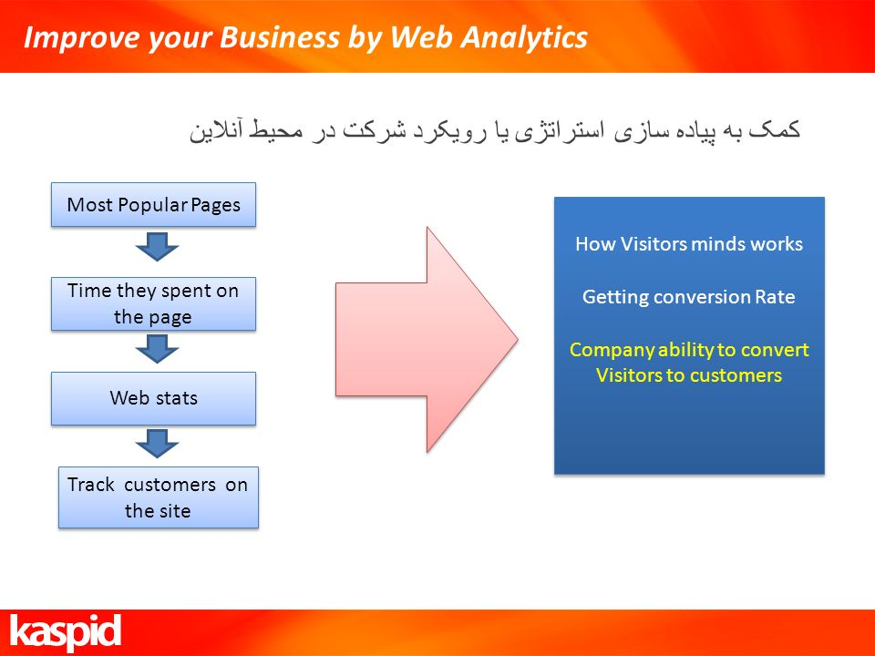 Improve your Business by Web Analytics کمک به پیاده سازی استراتژی یا رویکرد شرکت در محیط آنلاین Most Popular Pages Time they spent on the page Web stats Track customers on the site How Visitors minds works Getting conversion Rate Company ability to convert Visitors to customers How Visitors minds works Getting conversion Rate Company ability to convert Visitors to customers