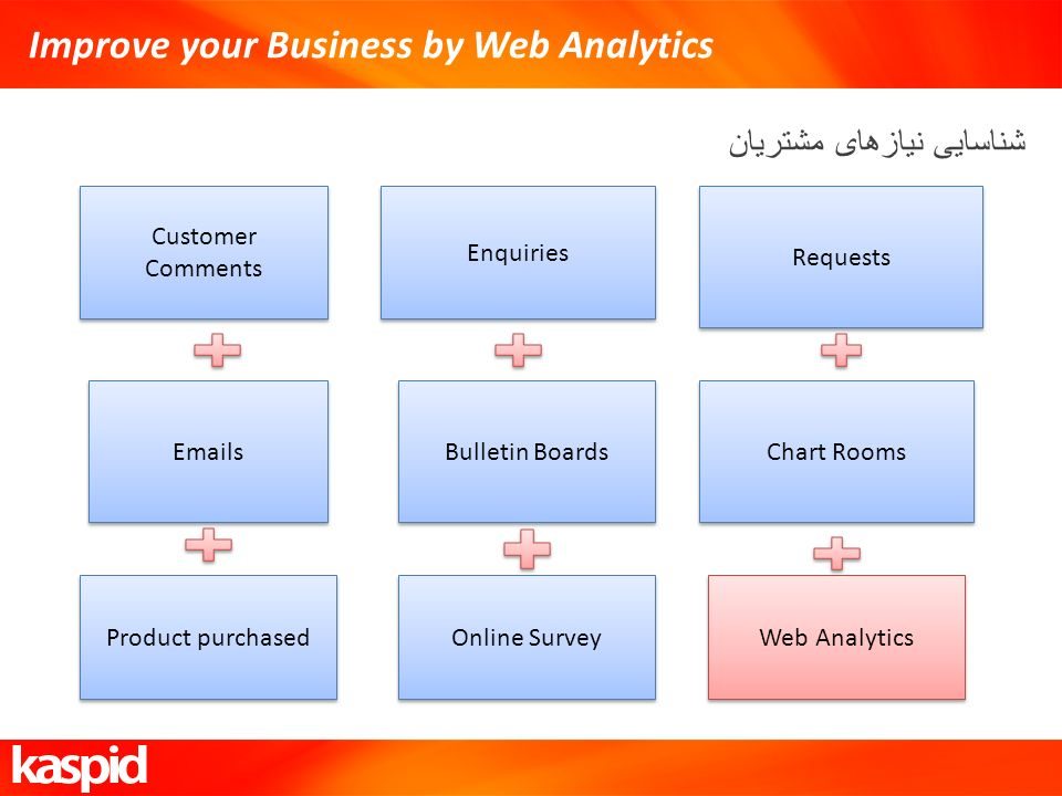 Improve your Business by Web Analytics شناسایی نیازهای مشتریان Customer Comments Enquiries Requests Emails Bulletin Boards Chart Rooms Product purchased Online Survey Web Analytics