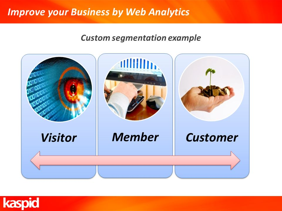 Improve your Business by Web Analytics Custom segmentation example Visitor Member Customer