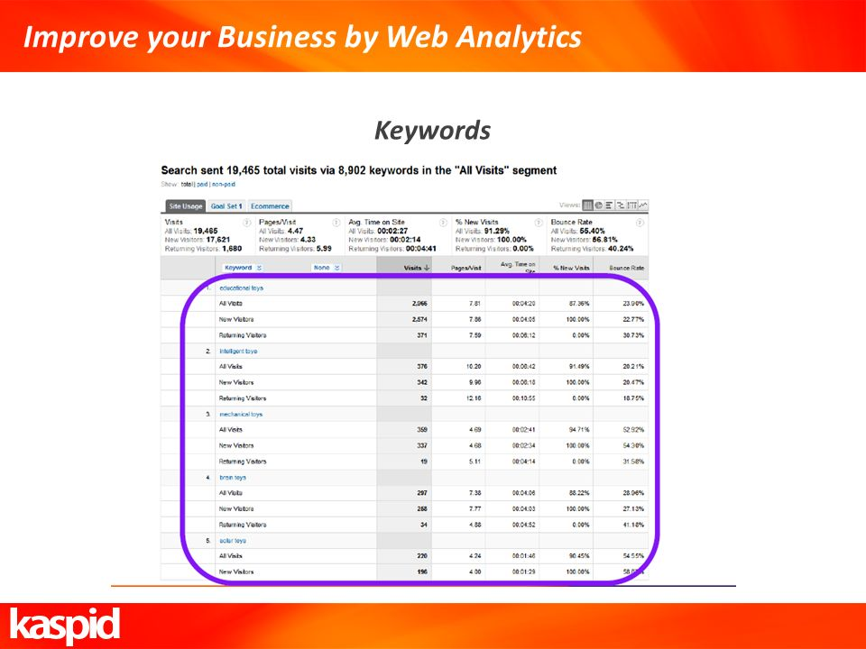 Improve your Business by Web Analytics Keywords