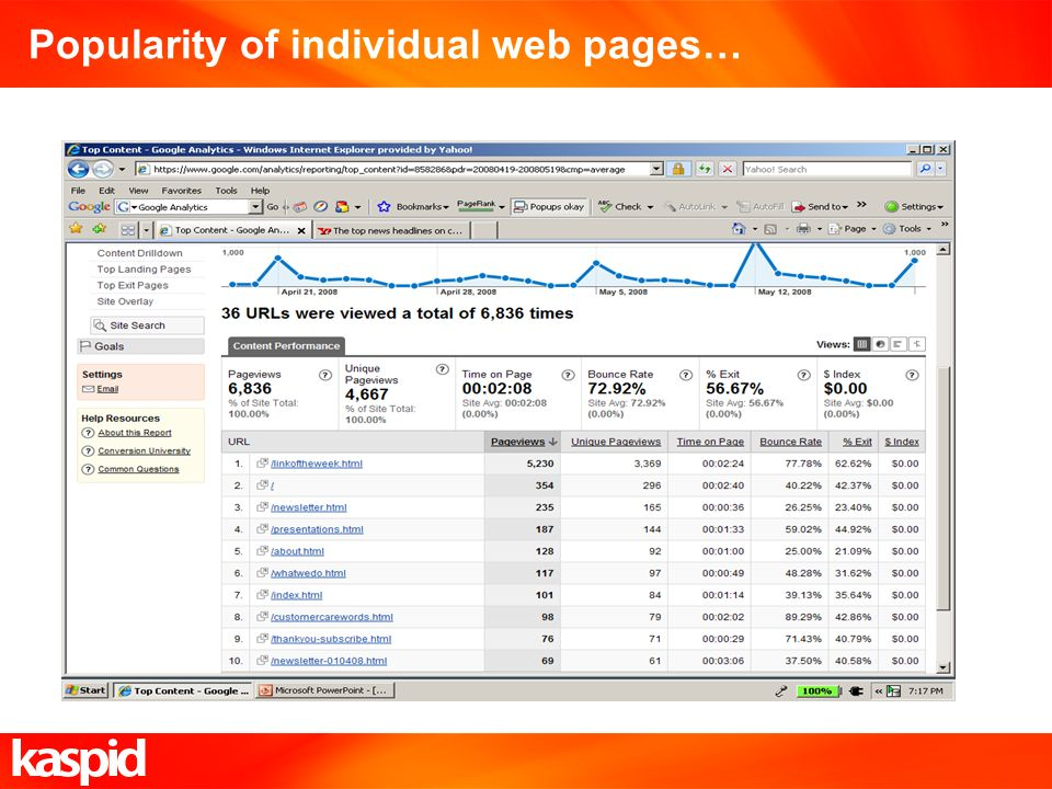 Popularity of individual web pages…