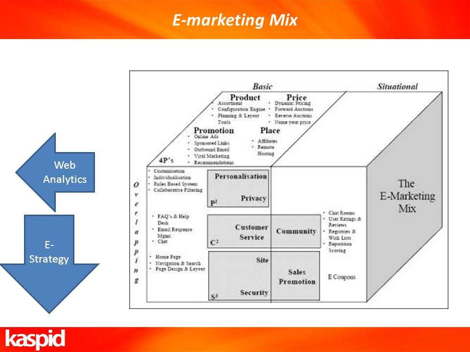 E-marketing Mix Web Analytics E- Strategy