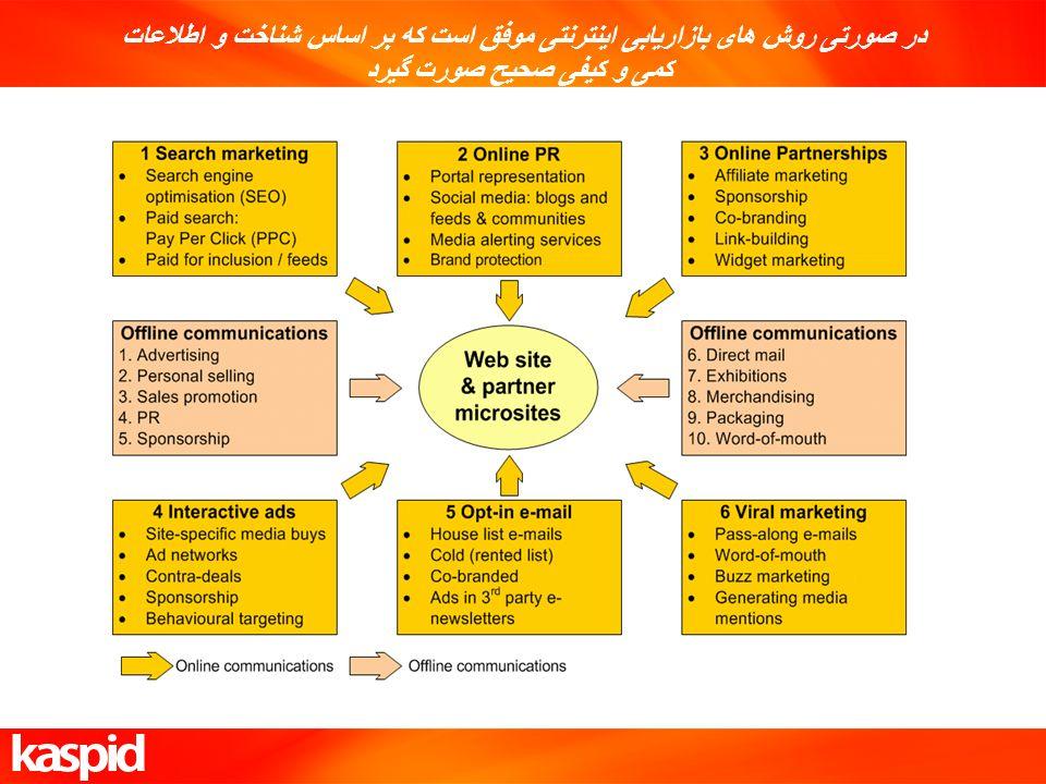 در صورتی روش های بازاریابی اینترنتی موفق است که بر اساس شناخت و اطلاعات کمی و کیفی صحیح صورت گیرد