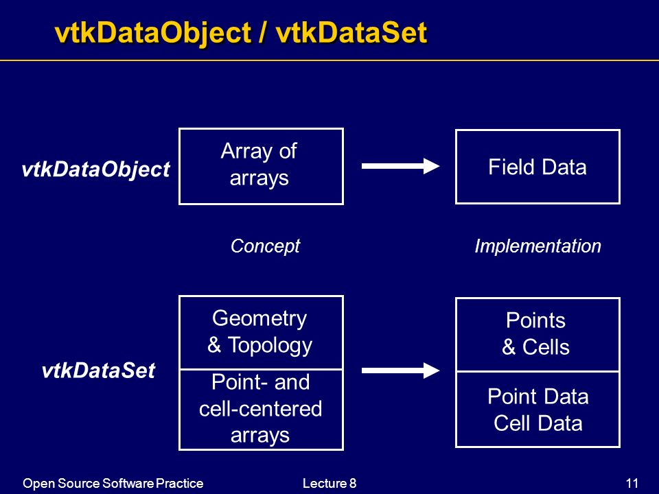 Open Source Software PracticeLecture 8 11 vtkDataObject / vtkDataSet Geometry & Topology Point- and cell-centered arrays Points & Cells Point Data Cel