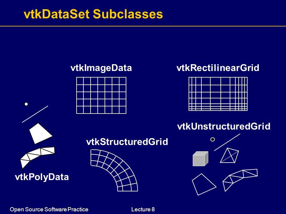 Open Source Software PracticeLecture 8 vtkDataSet Subclasses vtkPolyData vtkImageData vtkStructuredGrid vtkUnstructuredGrid vtkRectilinearGrid