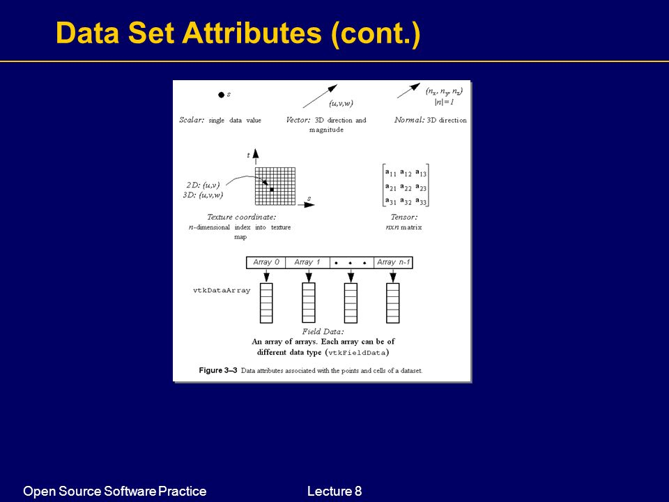 Open Source Software PracticeLecture 8 Data Set Attributes (cont.)