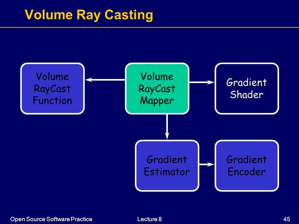 Open Source Software PracticeLecture 8 45 Volume Ray Casting Volume RayCast Mapper Volume RayCast Function Gradient Estimator Gradient Encoder Gradien