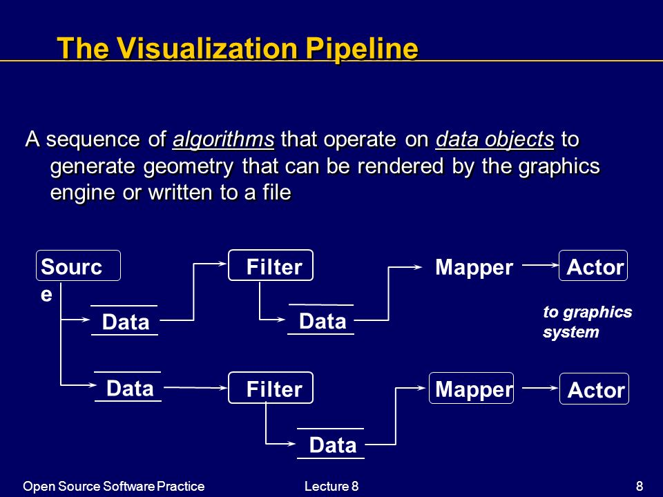 Open Source Software PracticeLecture 8 8 The Visualization Pipeline A sequence of algorithms that operate on data objects to generate geometry that ca