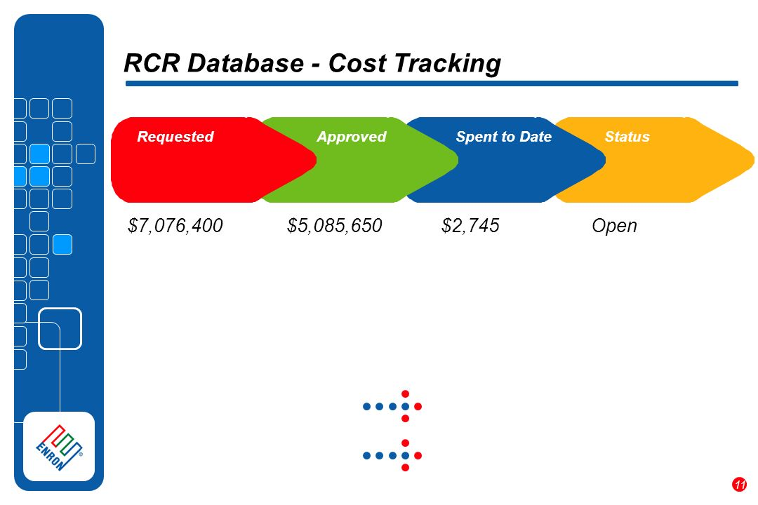 11 RCR Database - Cost Tracking $7,076,400 $5,085,650 $2,745 Requested Approved Spent to DateStatus Open