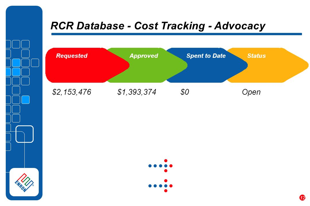 12 RCR Database - Cost Tracking - Advocacy $2,153,476 $1,393,374 $0 Requested Approved Spent to DateStatus Open