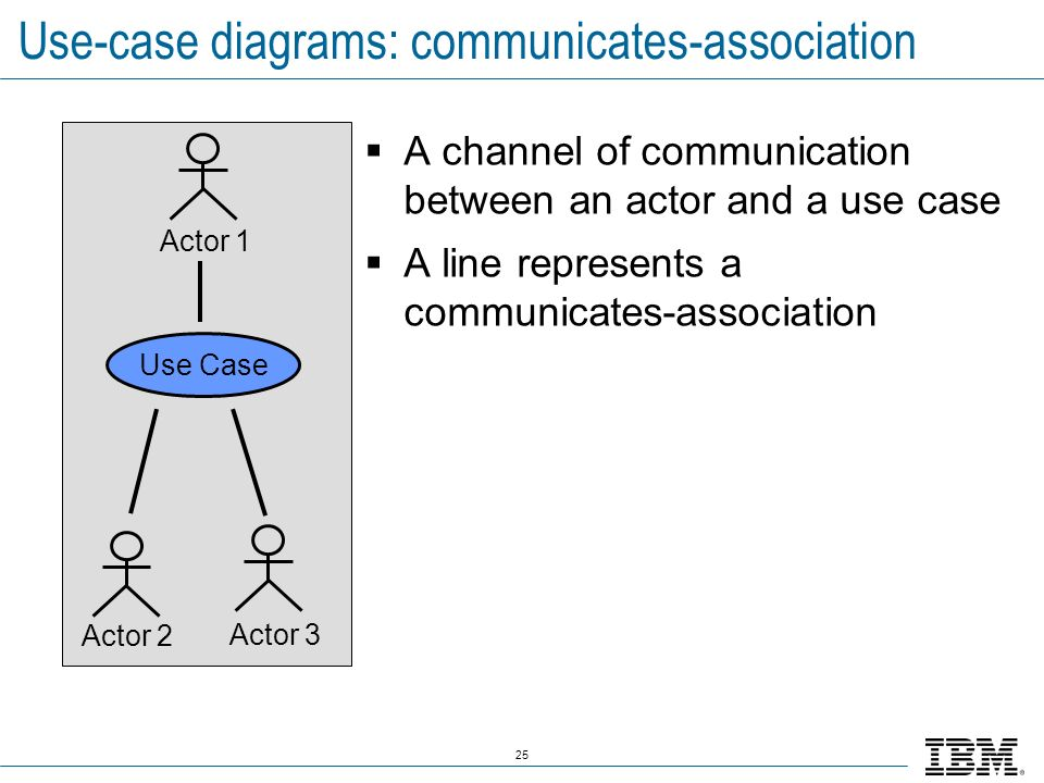 25 Use-case diagrams: communicates-association A channel of communication between an actor and a use case A line represents a communicates-association