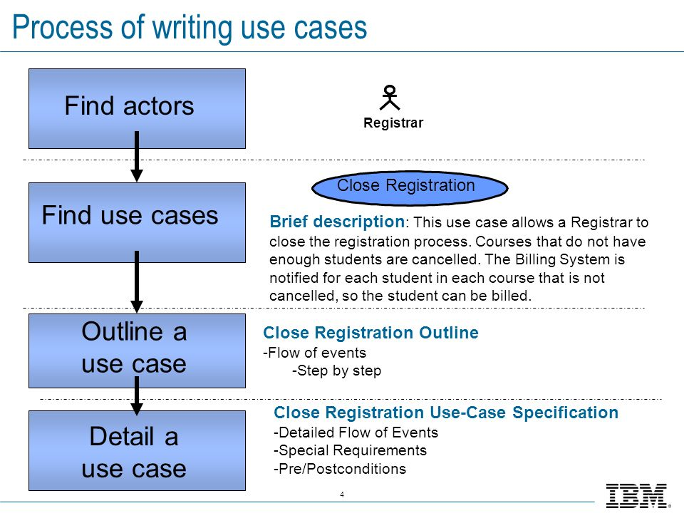 4 Process of writing use cases Find actors Find use cases Outline a use case Detail a use case Close Registration Brief description : This use case al