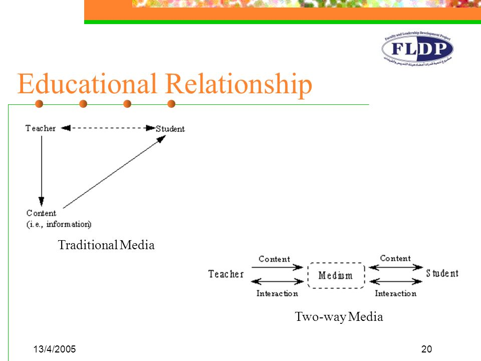 13/4/200520 Educational Relationship Traditional Media Two-way Media
