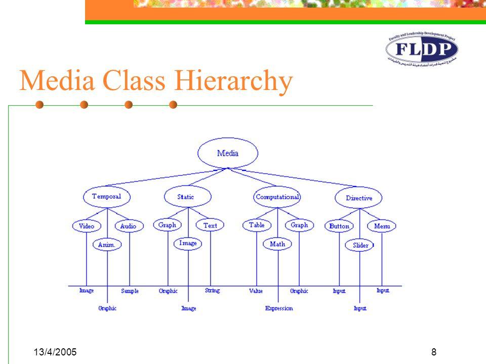 13/4/20058 Media Class Hierarchy