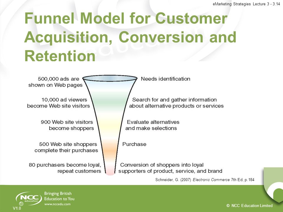 © NCC Education Limited V1.0 eMarketing Strategies Lecture 3 - 3.14 Funnel Model for Customer Acquisition, Conversion and Retention Schneider, G. (200
