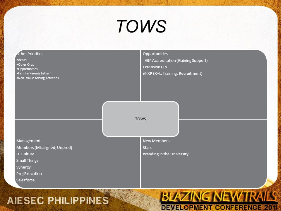 TOWS Other Priorities Acads Other Orgs Opportunities Family (Parents Letter) Non- Value Adding Activities Opportunities - GIP Accreditation (Gaining Support) Extension LCs @ XP (X+L, Training, Recruitment) Management Members (Misaligned, Unprod) LC Culture Small Things Synergy Proj Execution Salesforce New Members Stars Branding in the University TOWS