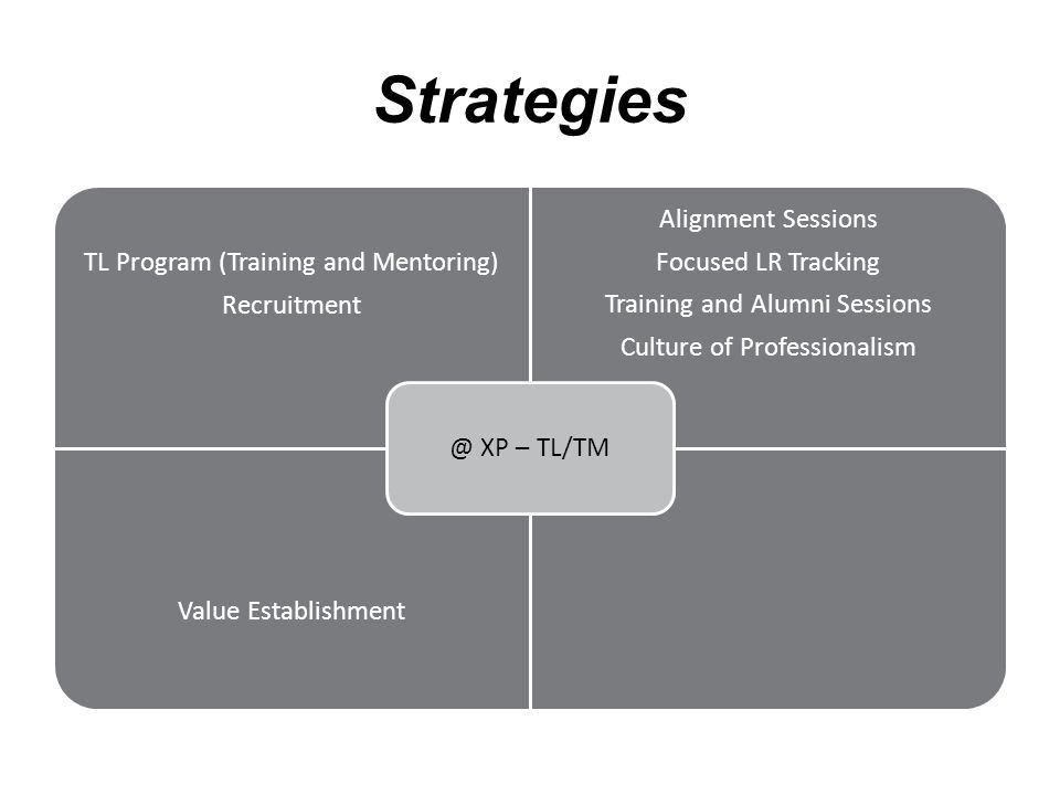 Strategies TL Program (Training and Mentoring) Recruitment Alignment Sessions Focused LR Tracking Training and Alumni Sessions Culture of Professionalism Value Establishment @ XP – TL/TM