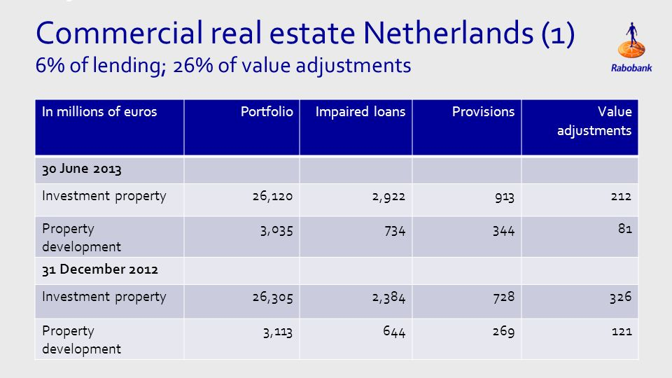 Titel met grote Tabel Commercial real estate Netherlands (1) 6% of lending; 26% of value adjustments In millions of eurosPortfolioImpaired loansProvisions Value adjustments 30 June 2013 Investment property26,1202,922913212 Property development 3,03573434481 31 December 2012 Investment property26,3052,384728326 Property development 3,113644269121