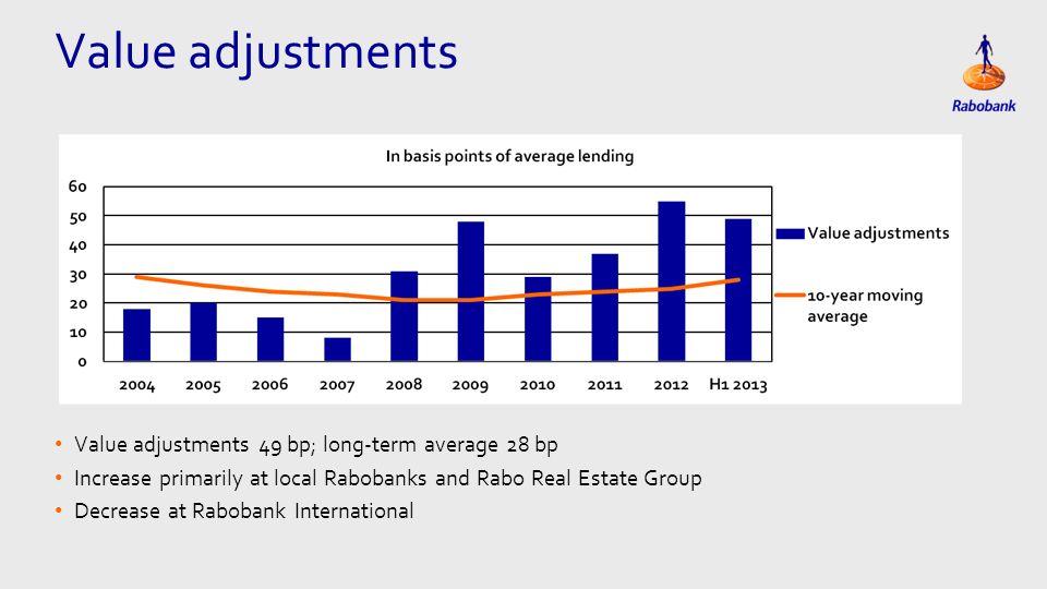 Eén kolom Tekst Value adjustments 49 bp; long-term average 28 bp Increase primarily at local Rabobanks and Rabo Real Estate Group Decrease at Rabobank International Value adjustments
