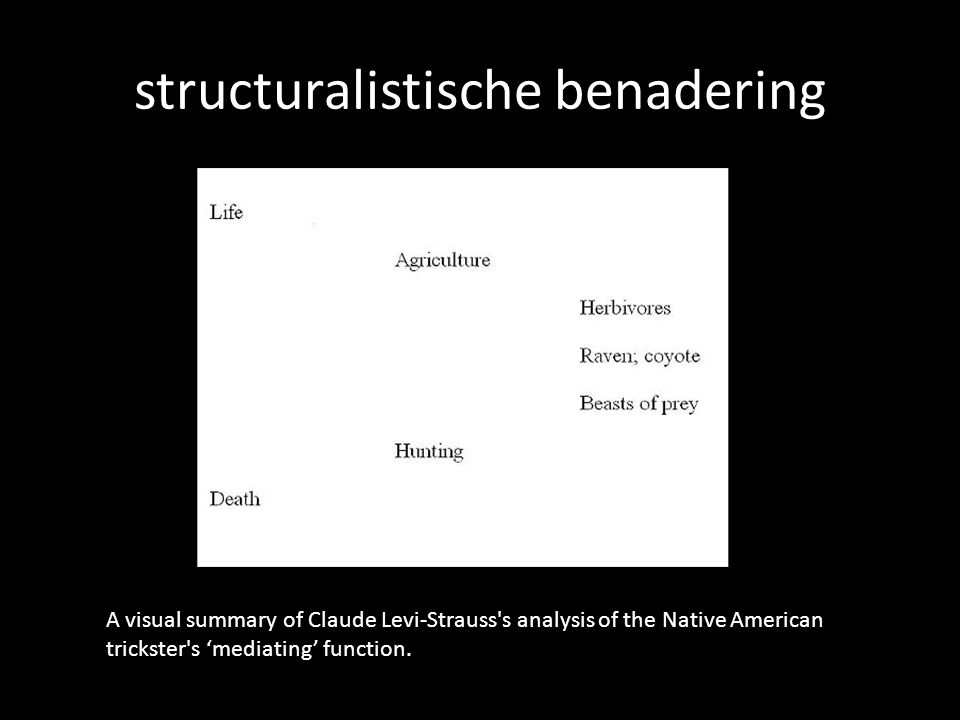 structuralistische benadering A visual summary of Claude Levi-Strauss s analysis of the Native American trickster s mediating function.