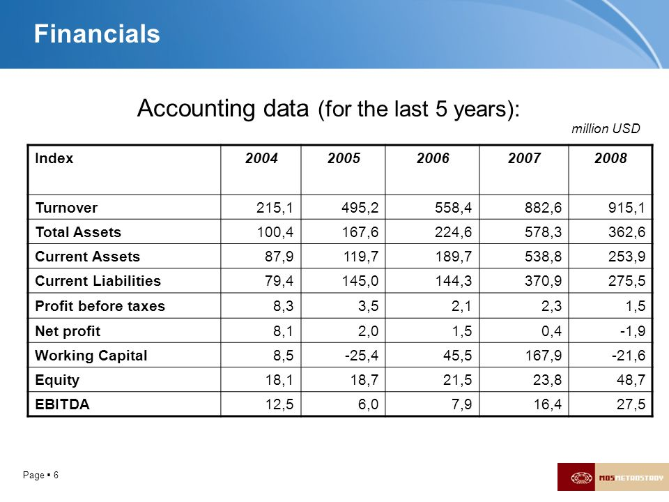Page 6 Financials Index20042005200620072008 Turnover215,1495,2558,4882,6915,1 Total Assets100,4167,6224,6578,3362,6 Current Assets87,9119,7189,7538,82