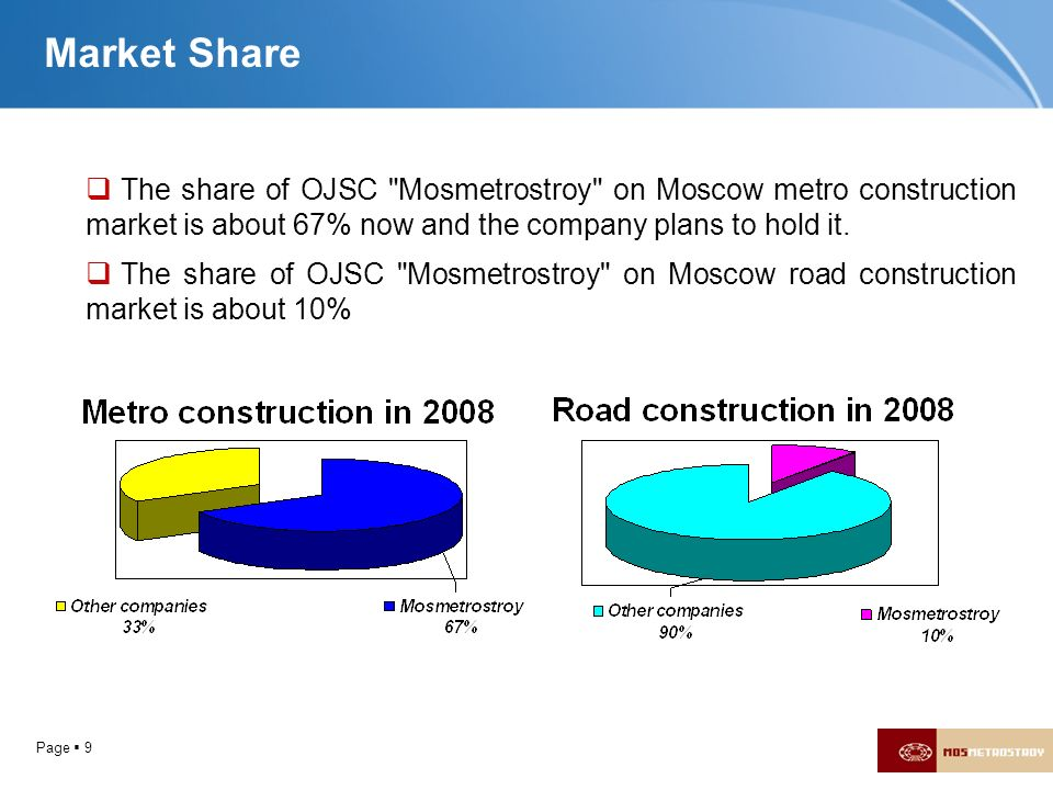 Page 9 Market Share The share of OJSC