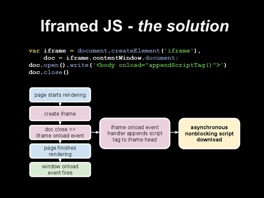 Iframed JS - the solution var iframe = document.createElement( iframe ), doc = iframe.contentWindow.document; doc.open().write( ) doc.close()