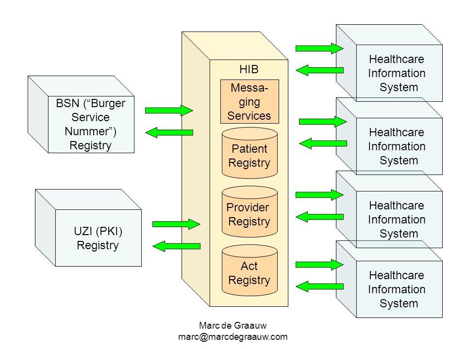 Marc de Graauw marc@marcdegraauw.com HIB BSN (Burger Service Nummer) Registry Healthcare Information System Healthcare Information System Healthcare I